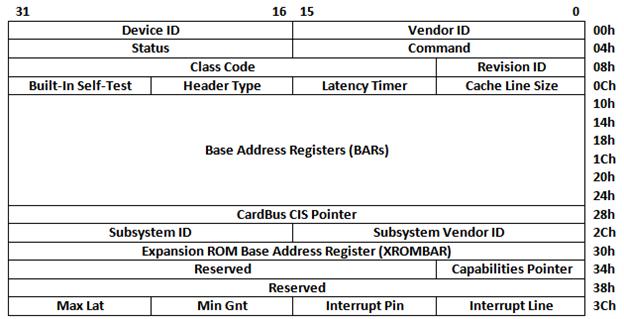 mbedded ninja   PCI Express (PCIe)
