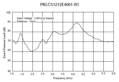 The frequency response of a piezo speaker with a resonant frequency of 4kHz.