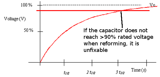 Graph of an electrolytic capacitor charging through a resistor to reform the aluminium oxide. The graph part of the image from http://www.antonine-education.co.uk/Pages/Electronics_2/Timing_Subsystems/RC_Networks/further_page_2.htm.