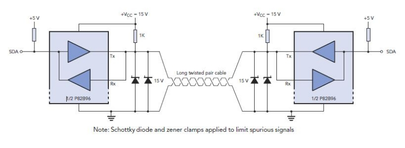 An example from a NXP application note showing how their P82B96 I2C-bus buffering IC can utilise buffering and twisted pairs to increase the I2C communication distance.