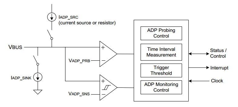 The ADP architecture, showing Vbus, current sources, and the snesing logic. Image from On-The-Go and Embedded Host Supplement to the USB Revision 2.0 Specification: Revision 2.0 version 1.1a.