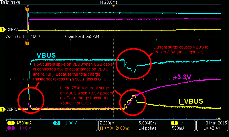 A invalid surge current on the USB VBUS line of 750mA caused by the capacitance on the +3.3V when the rail powers up.