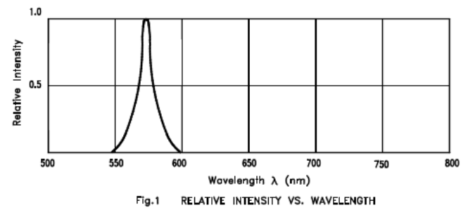 A graph of the relative intensity vs. wavelength for a 0603 green LED (LTST-C190KGKT). It has a peak wavelength of 574nm and a dominant wavelength of 571nm.