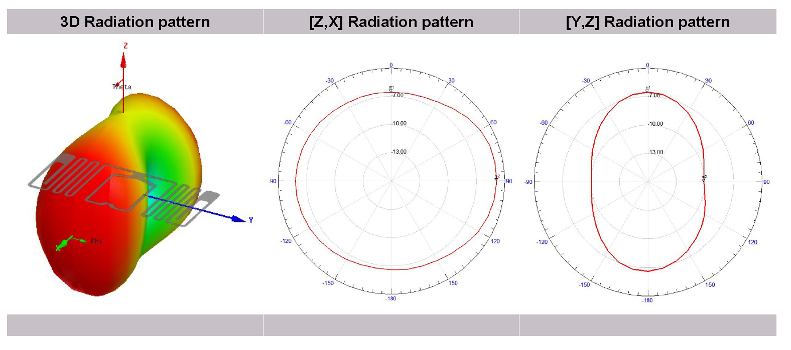 A typical radiation pattern from an RFID inlay. Image from http://www.lab-id.com/datasheet/inlay_UHF/SKLI4218.pdf.