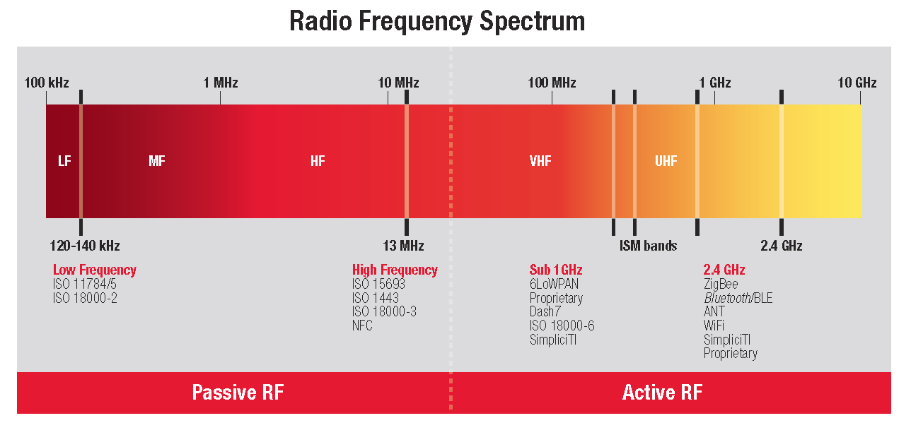 The radio-frequency spectrum from Texas Instruments. Image from http://www.ti.com/lit/sg/spab089/spab089.pdf.