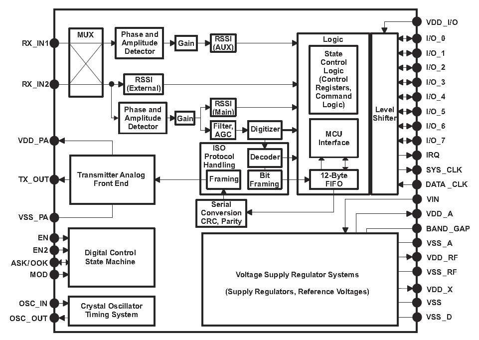 The block diagram for the Texas Instruments TRF7960A 13.56MHz RFID transceiver IC. Image from http://www.ti.com/product/trf7960A.