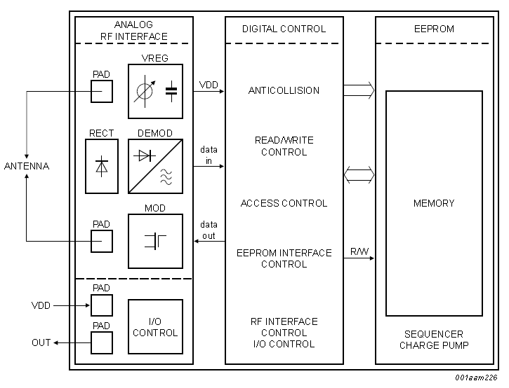 The typical RFID tag chip architecture (block diagram). Image from http://www.nxp.com/documents/data_sheet/SL3S1203_1213.pdf.