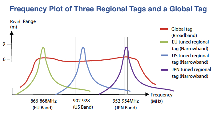 Allowed UHF frequency bands comparison graph. Image from http://www.omni-id.com/blog/2010/08/rfid_tag_comparison_guide_understanding_broadband_technology/.