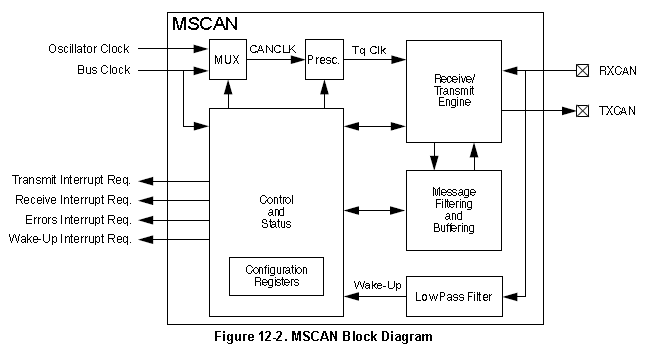 The Freescale MC9SO8 microcontroller MSCAN peripheral.