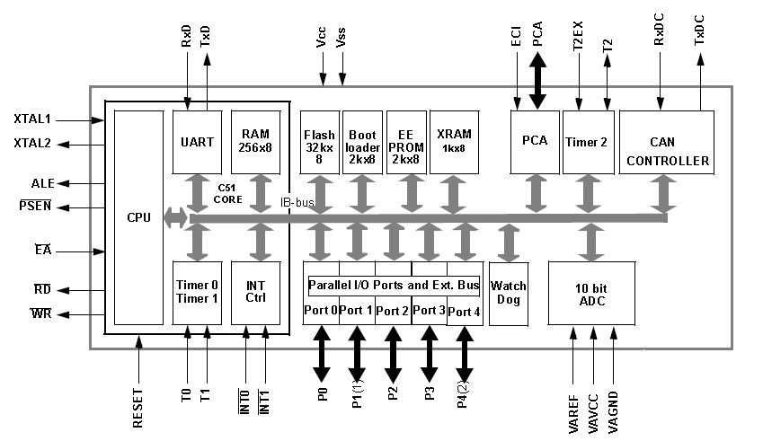 The Atmel T89C51CC01 microcontroller. An 8-bit 8051 architecture, with a CAN interface.