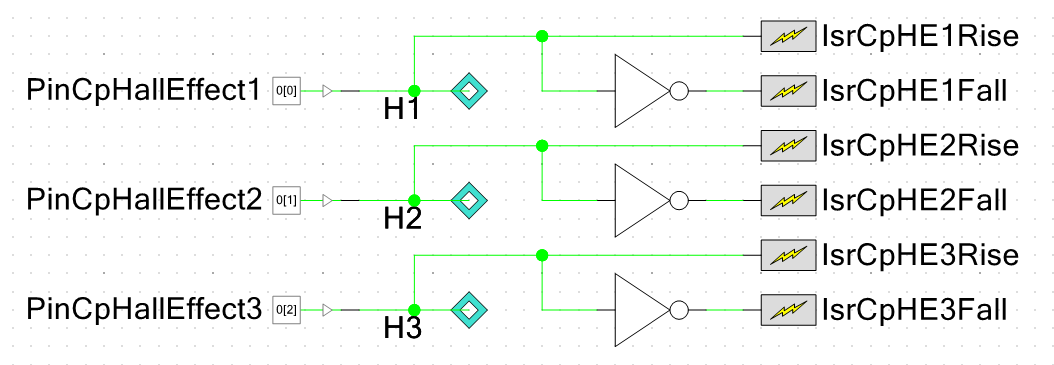 6 PSoC interrupts to service the three hall-effect inputs from a BLDC motor. Six interrupts are required because the PSoC interrupt component only supports rising-edge triggering, and so a inverting gate and second interrupt per sensor is required to trigger on falling-edge.