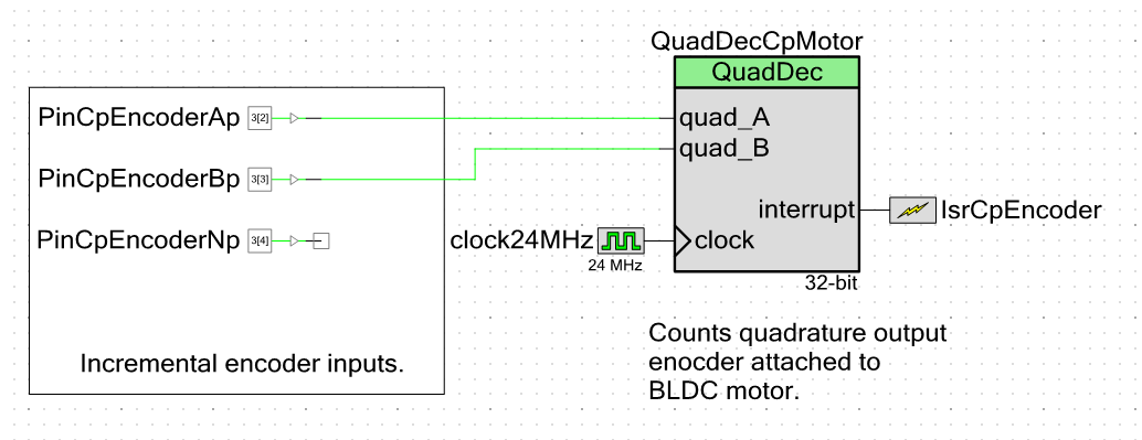 The PSoC quadrature decoder component. Takes the A, B and N inputs from an incremental encoder and converts it into a count.