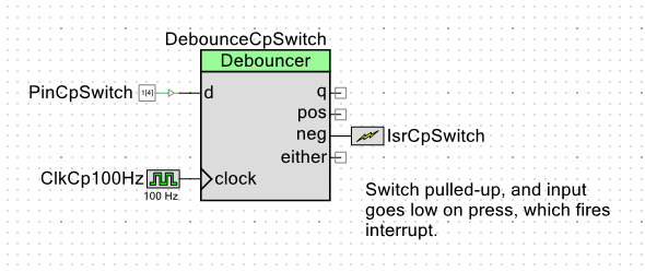 The PSoC Debouncer. In the case, the switch pulled-up, and input goes low on press, which fires interrupt.