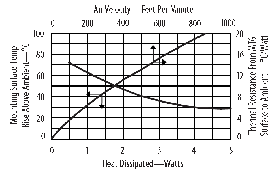 Heat dissipation graph for both natural and forced convection. Image from http://www.aavid.com/sites/default/files/products/boardlevel/aavid-standard-heatsinks.pdf.