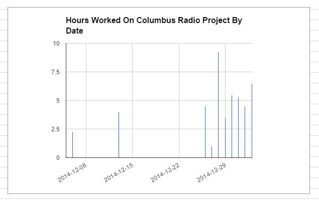 The time spend on the Columbus Radio project by date.