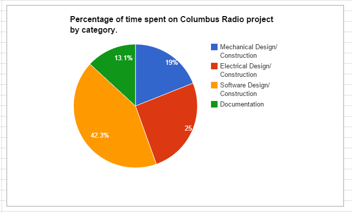 Time spent by category on the Columbus Radio project.