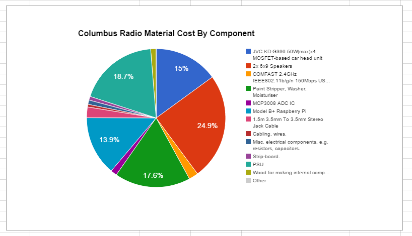 The material costs (as a percentage) of the components used to build the Columbus Radio.