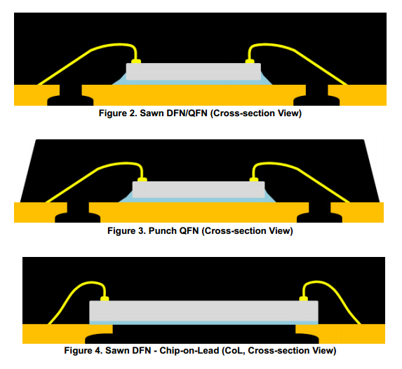 Cross-sectional comparison of sawn and punch singulated QFN packages. Image from http://cache.freescale.com/files/analog/doc/app_note/AN1902.pdf.