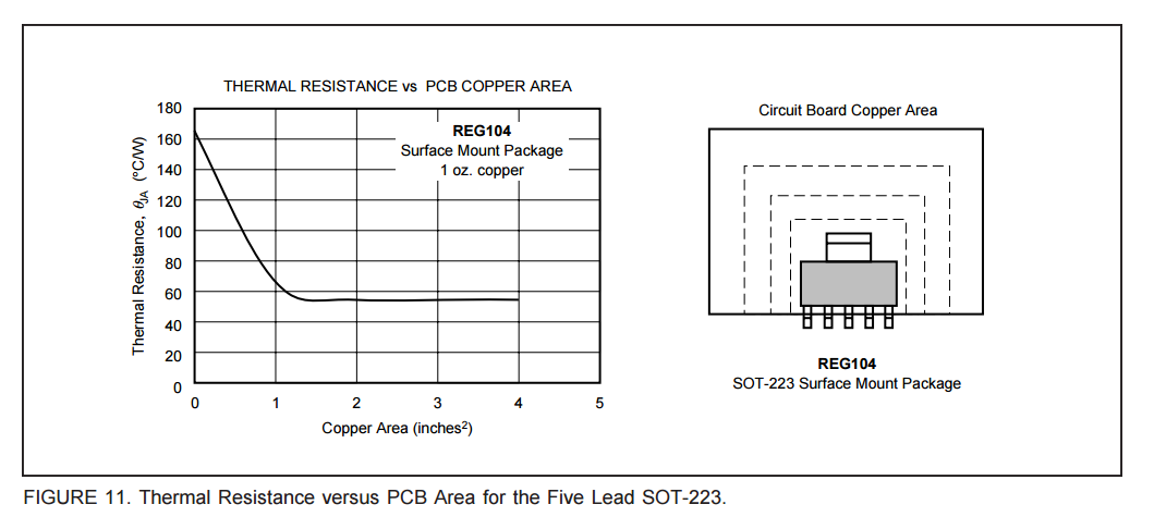Graph of thermal resistance vs. copper area for the SOT-223-5 component package. Image from http://www.ti.com/.