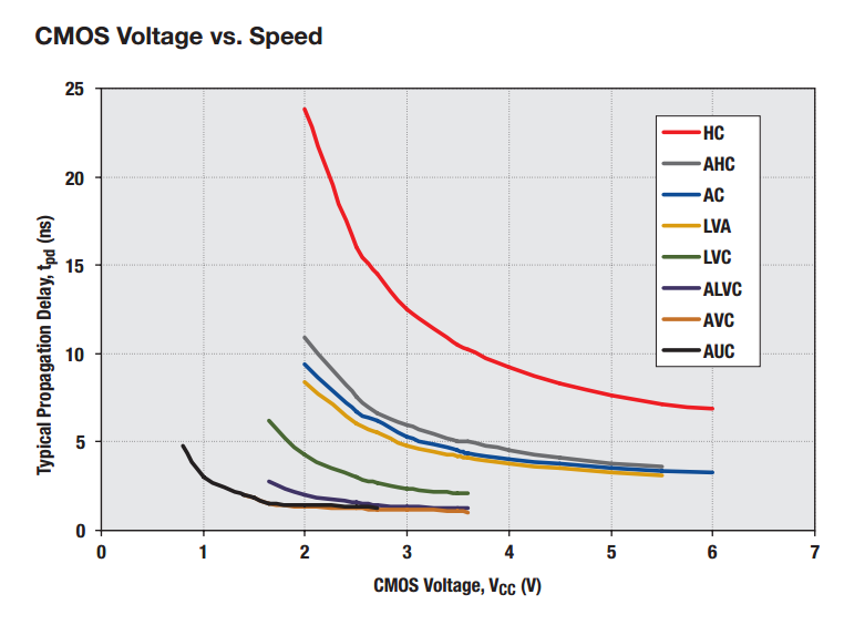 A comparison of voltage vs. speed for a range of CMOS-based logic families. Image from http://www.ti.com/.
