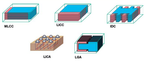 A comparison of the different internal designs of various SMD chip capacitors. Image from http://www.mpdigest.com/.