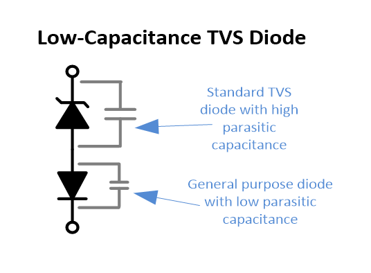 The internal schematic of a low-capacitance TVS diode, showing the forward-biased general purpose diode added in series to greatly reduce the total capacitance of the component.