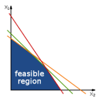 An example of linear programming with 2 variables. Image from www.wikipedia.com.