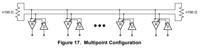Example schematics showing LVDS devices in a multipoint configuration. Image from www.ti.com.
