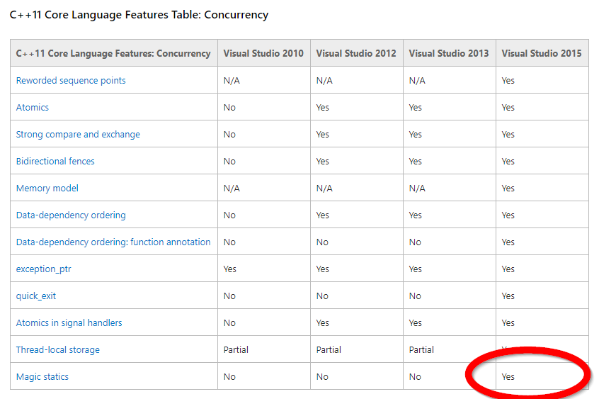 Table showing Visual Studio's support for magic statics. Image from https://msdn.microsoft.com/en-us/library/hh567368.aspx.