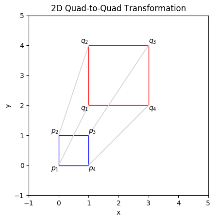 A simple quad-to-quad transformation of the square P to the square Q.