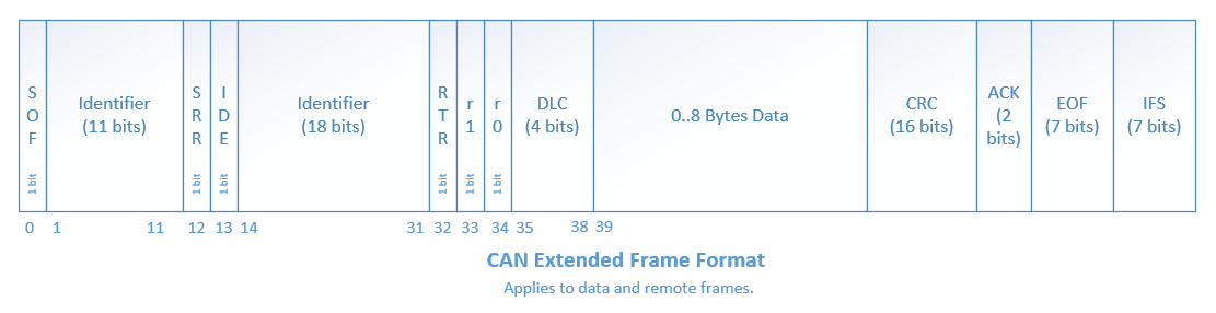 The extended CAN frame format for both data and remote frames.