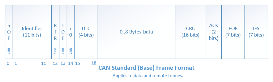 The standard (base) CAN frame format for both data and remote frames.