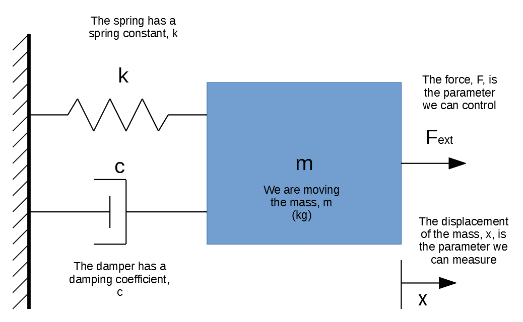 A mass-spring-damper system, which is commonly used to demonstrate PID control and appropriate tuning.