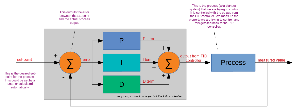 A block diagram of a PID controller.