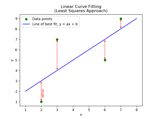 The linear curve fitting (using the least squares approach) to four data points.