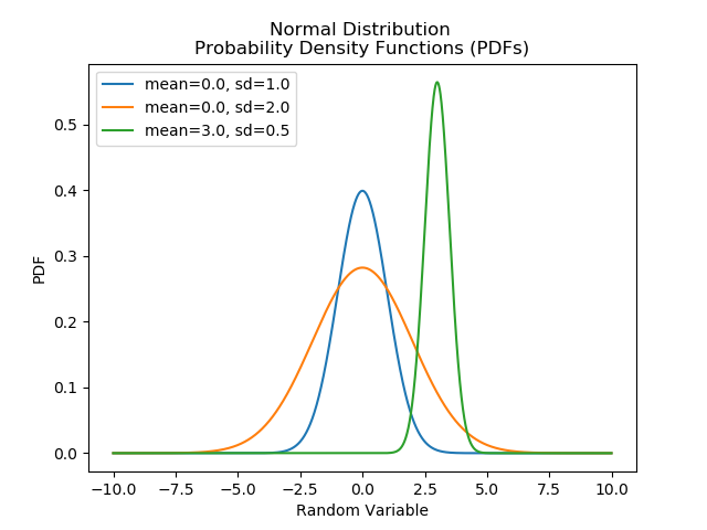 A few example probability density functions (PDFs) for the normal distribution.
