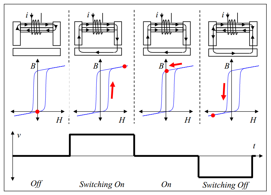 Diagram showing the how electropermanent magnets work. Image from Electropermanent Magnetic Connectors and Actuators: Devices and Their Application in Programmable Matter by Ara Nerses Knaian.