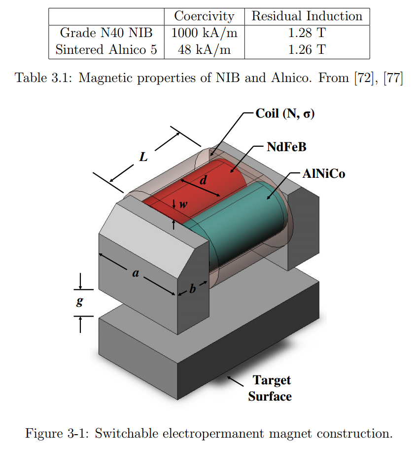 The basic construction of an electropermanent magnet and the properties of the two magnetic materials used. Image from Electropermanent Magnetic Connectors and Actuators: Devices and Their Application in Programmable Matter by Ara Nerses Knaian.