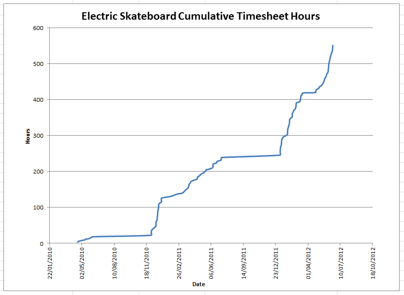 Graph of the cumulative hours spent on the Electric Skateboard project.