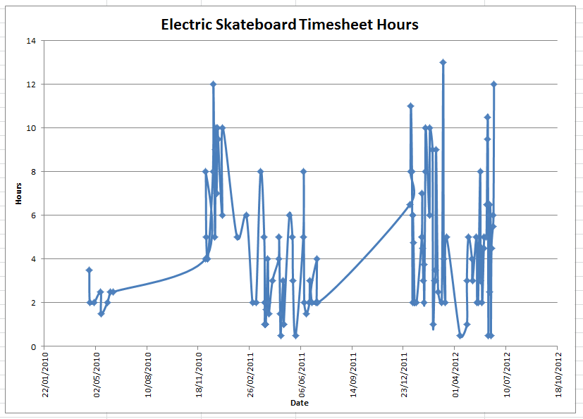 Graph of the hours spent on the Electric Skateboard project.