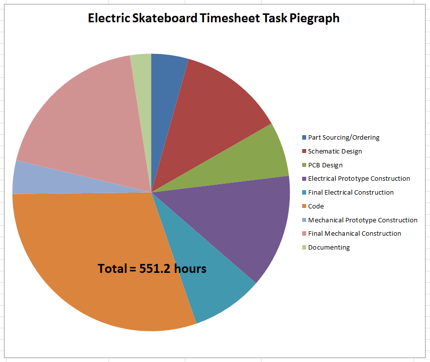 Electric skateboard timesheet task piegraph