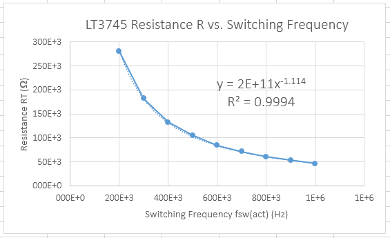 A graph of the resistance of RT, versus the switching frequency for the LT3745 LED driver IC. The power-based equation fits the data well! Note that Excel rounded the co-efficient shown by too great an amount!