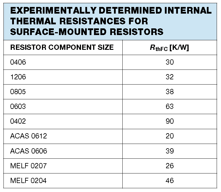 Experimentally determined values for the internal thermal resistance (junction-to-case) for various sized SMD resistors. Image from http://www.vishay.com/docs/28705/mc_pro.pdf.