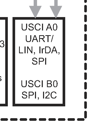 The USCI_A hardware peripheral block in a MSP430 microcontroller. Image from http://www.ti.com/lit/ds/symlink/msp430g2153.pdf.