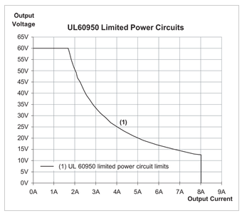 A graph of voltage vs. current for a LPS (limited power supply).