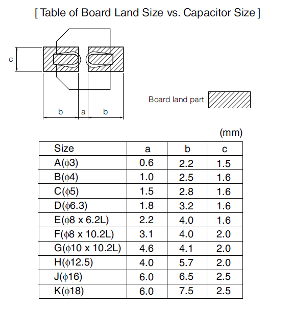 SMT / SMD Component Packages sizes dimensions details