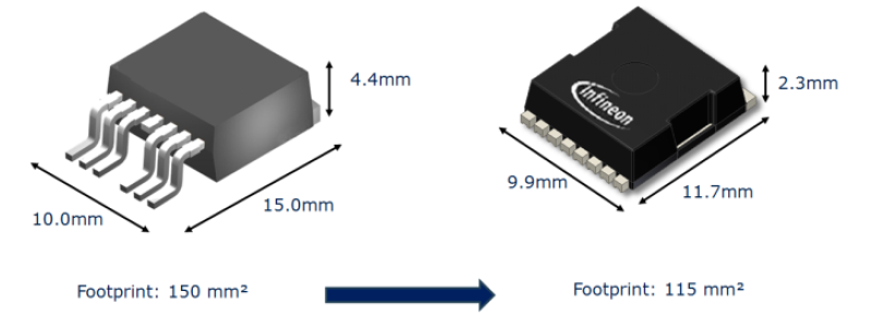 To leadless component package size comparison with d2pak