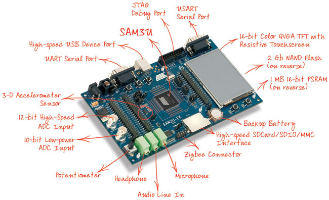 Annotated hardware diagram of the Atmel SAM3U development kit. Image from www.digikey.com.