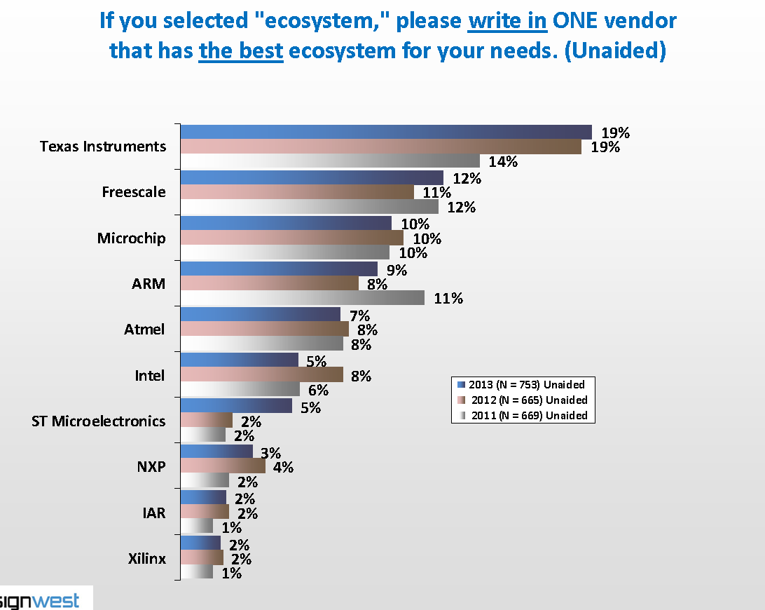 Results from a embedded design survey, showing what microcontroller users thought has the best ecosystem.