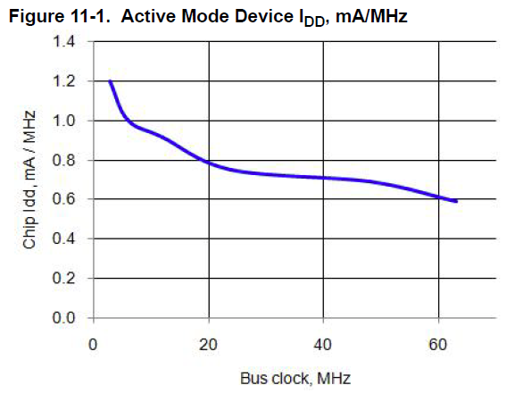 A graph of the PSoC 5 power consumption expressed as mA per MHz.